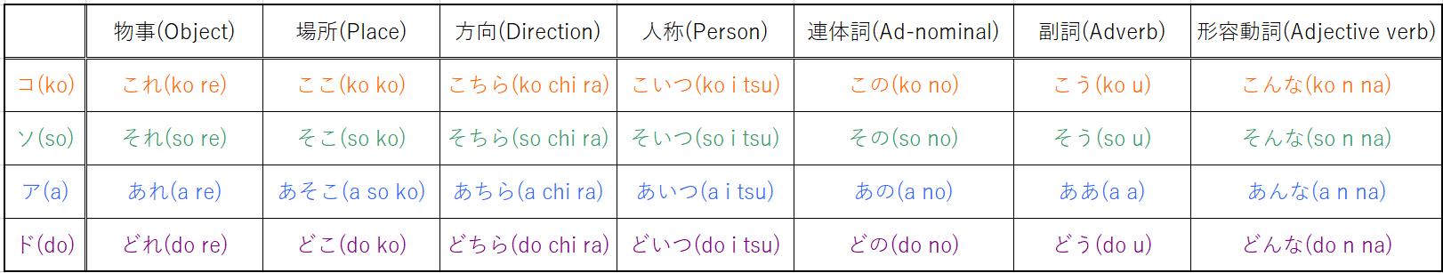 "demonstrative of Japanese ""kosoado""kotoba"