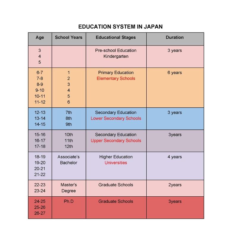 Education System in Japan   FAIR Study in Japan