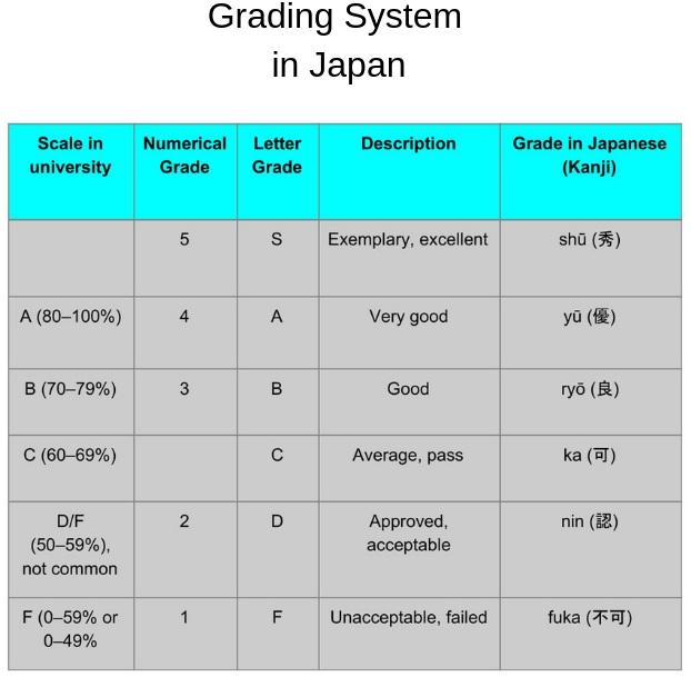Grading System in Japan   FAIR Study in Japan