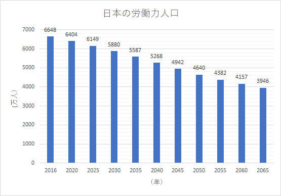 Japan's labor survey annual report